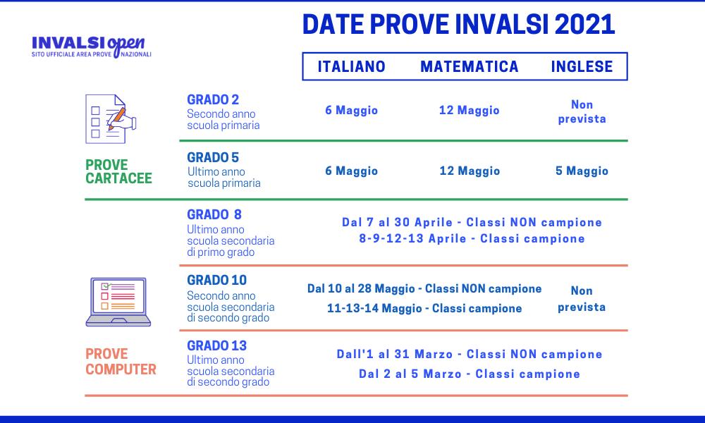 le-date-delle-prove-invalsi-2021
